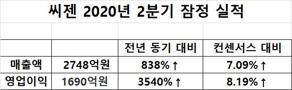 '어닝 서프라이즈' 낸 씨젠…진단키트株 급락세 진정되나