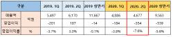 금호타이어, 2Q 영업손실 354억..적자전환