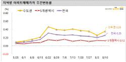 집값 안정된다?…서울아파트 전세·매매값 다 올랐다