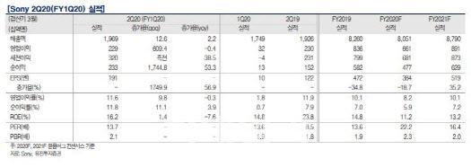 [주목!e해외주식]소니, 하반기 PS5 신제품 출시 기대감