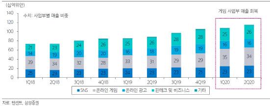 [주목!e기업]텐센트, 게임 실적 성장에 힘입어 하반기에도 '긍정적'