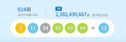 제924회차 로또 1등 9명…당첨금 각 23억8천만원
