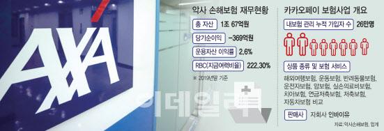 [마켓인]악사손보 예비입찰…신한·교보·카카오 참전 여부 '관심'