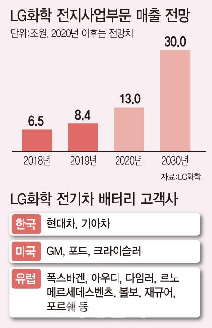 """""""분할이 곧 기회?"""" LG화학, 증권사 긍정적 전망 줄이어"""