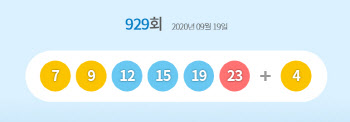 929회 로또 1등 16명…당첨금 각 13억803만원(종합)