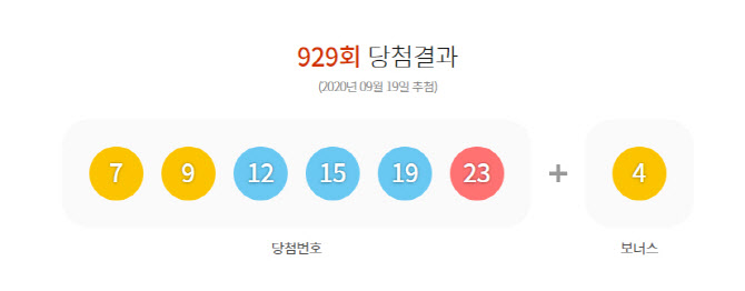 로또 929회 당첨번호 발표…수동 4명 당첨된 판매점 '눈길'