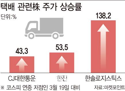 코로나19 장기화에 추석대목까지…택배株 '날개'
