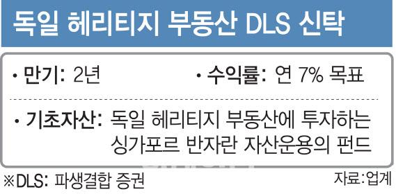 금감원, 獨헤리티지 판매사 신한금투 징계한다