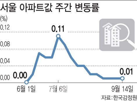 """""""영끌했는데 상투였나…"""" 패닉바잉 30대 '끙끙'"""