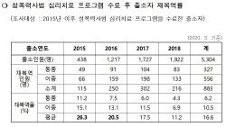 """조두순 출소 앞둔 법무부 """"성폭력사범 심리치료 효과 있어"""""""