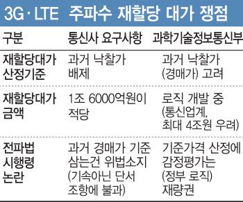 3G·LTE 주파수 재할당 대가 4조?..정부-통신사 산정방식 충돌