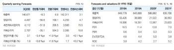 포스코, 3분기 철강 판매량 확대 따른 실적 개선 전망-유안타