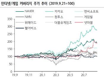 """""""韓 인터넷·게임도 숨고르기… 곧 실적개선 시즌"""""""