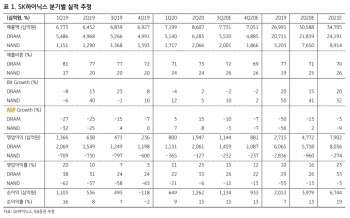 SK하이닉스, D램 가격 하락 악재 주가 선반영-KB