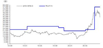 상아프론테크, 니콜라 논란에도 펀더멘털 견조-유진