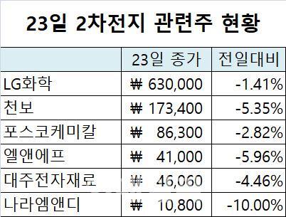 소문만 요란했던 '배터리데이'…2차전지株 상승 잔치도 끝?