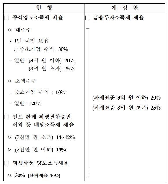 '대주주 요건 3억'發 10조 매도폭탄 초읽기