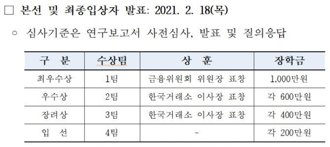 한국거래소, '전국 대학생 증권·파생상품 경시대회' 개최