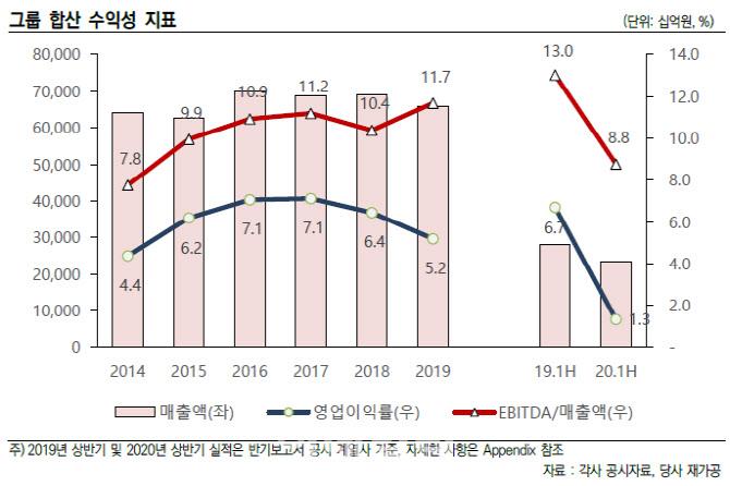 [마켓인]롯데그룹, 회복 지연 우려 커…롯데쇼핑, 분기별 점검