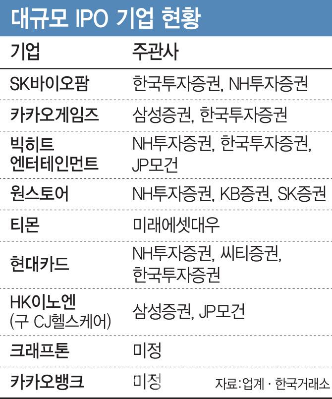 '카뱅에 크래프톤까지'…대어 IPO 러시에 뜨거워진 주관사 경쟁