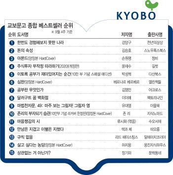 [위클리 핫북②]'한국소설' 성장세에 '달러구트의 꿈 백화점' 주목