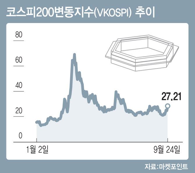 [부를 키우는 투자지표]`VKOSPI`도 오른다..국내 증시도 조정장 돌입하나