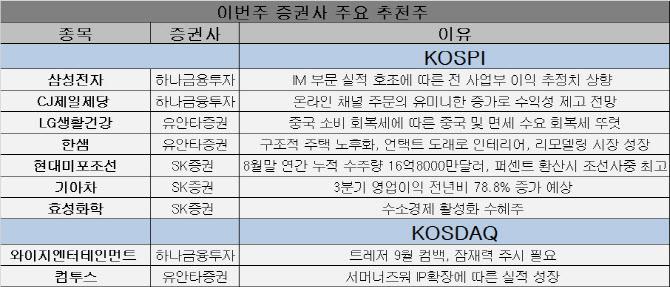 [주간추천주]삼성전자 등 3분기 실적 개선株 찾기