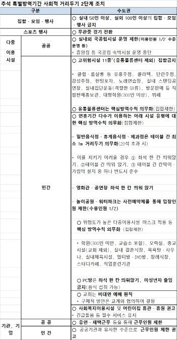 """서울시 """"추석연휴 특별방역…집회·유흥시설 등 원천 차단"""""""