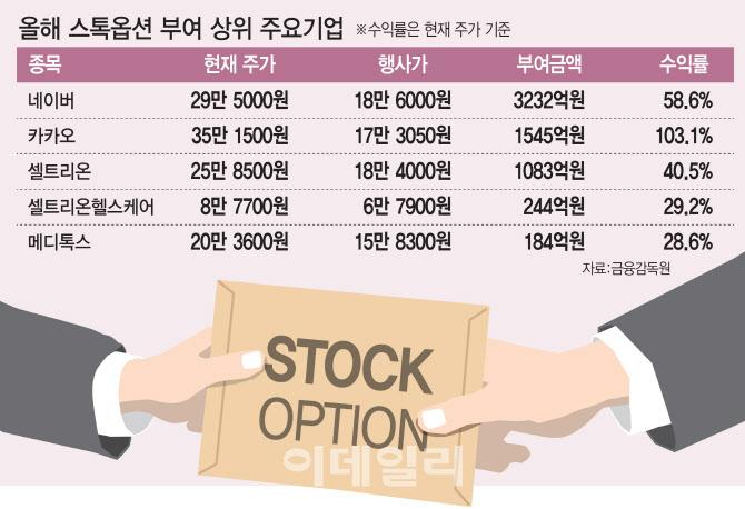 """""""인재고용 유지 효과 있는데""""…세금 부담 `발목` 개선 필요"""