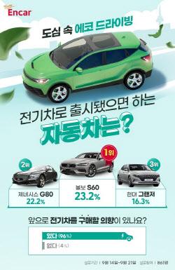 전기차로 출시했으면 하는 차 1위 '볼보 S60'…2위는?