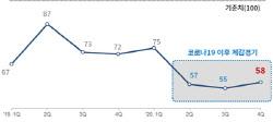 """제조업 체감경기 역대 최저 수준…기업 74% """"올해 실적 목표치 미달"""""""
