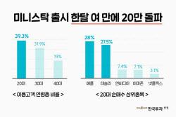 한국투자증권, 미니스탁 고객 20만명 돌파