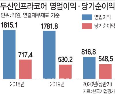"""[마켓인]KDB인베, 두산인프라 인수전 깜짝 참여…""""현중과 이해관계 맞아"""""""