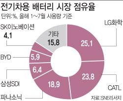 [LG-SK 배터리 소송](2)특허·영업비밀 침해 등 소송만 19건 '난타전'