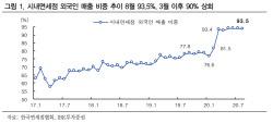 中 관광객, 세 배 급증..외국인 면세점 매출 감소 축소-IBK