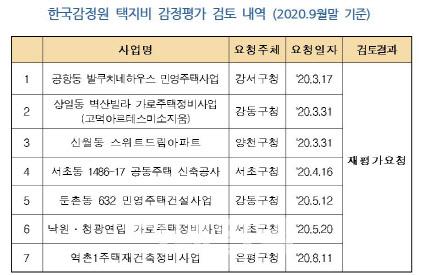 """[단독]""""땅값 더 낮춰라""""…감정원, 분상제 아파트 7곳 '퇴짜'"""
