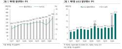 [주목!e해외주식]페이팔, 하반기에도 신규 가입자수 고성장 지속