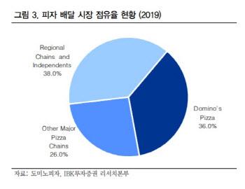 [주목!e해외주식]'배달 강자' 도미노피자, 알고보니 코로나19 수혜주