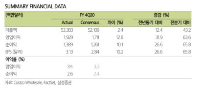 [주목!e해외주식]코스트코는 코로나 수혜주…식품배송 고성장