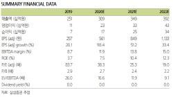 코리아센터, `코로나19`에 해외직구 시장 반사이익-삼성