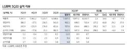 LG화학, 3Q 실적 컨세서스 상회…화학·전지 이익 성장 지속-KB