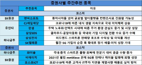 [주간추천주]확실한 실적주에 러브콜…삼성전자·엔씨소프트·CJ제일제당