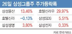 삼성그룹 구조 재편 주목…그룹株 급등 '삼성물산 13%↑'