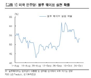 """""""샤이 트럼프 집결…블루웨이브 확률 낮아져 시장에 부정적""""-한투"""