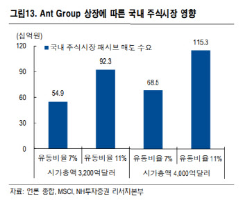 """""""앤트그룹, MSCI 中 포함…국내 자금 이탈 제한적""""-NH"""
