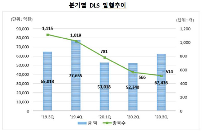 DLS 미상환 발행잔액 29조..전분기 5.7%↓