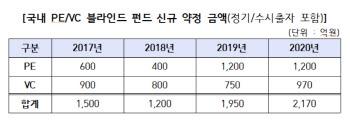 [마켓인]과학기술인공제회, PEF·VC 블라인드펀드 위탁운용사 최종 선정