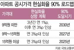 반포자이 달랑 한 채…보유세 '300%' 핵폭탄