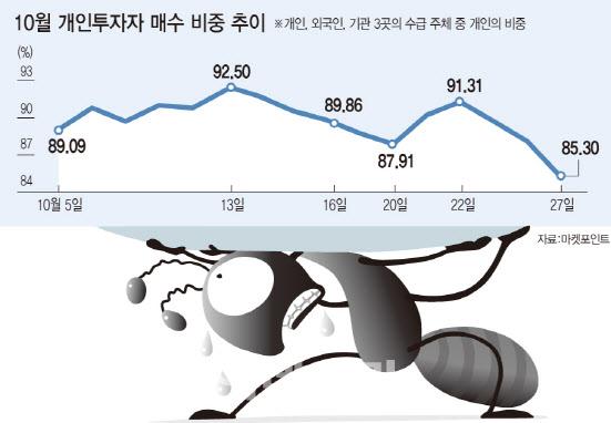 현실화된 '남기락(落)'…동학개미 분노 최고조