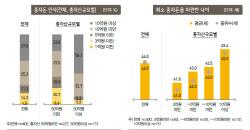부자들이 생각하는 종자돈 '최소 5억원'